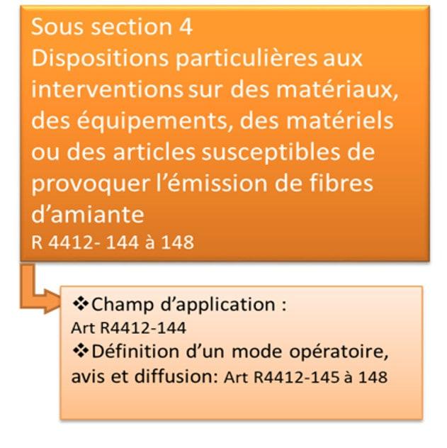 Définition réglementaire de la Sous section 4 amiante
